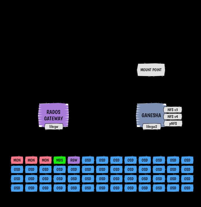 Ceph Rados Gateway and NFS architecture