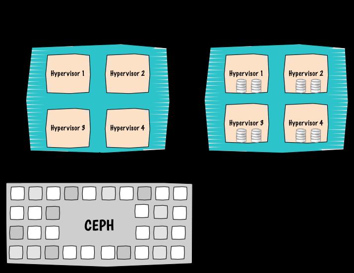 Local storage and Ceph agregate