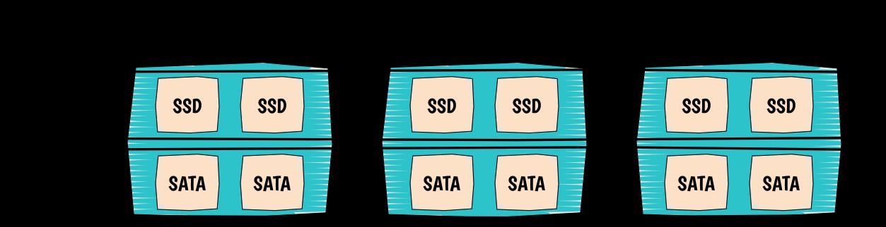 colocation-ssd-sata