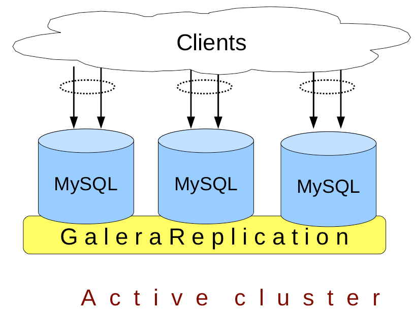Mysql Multi Master Replication With Galera Sbastien Han
