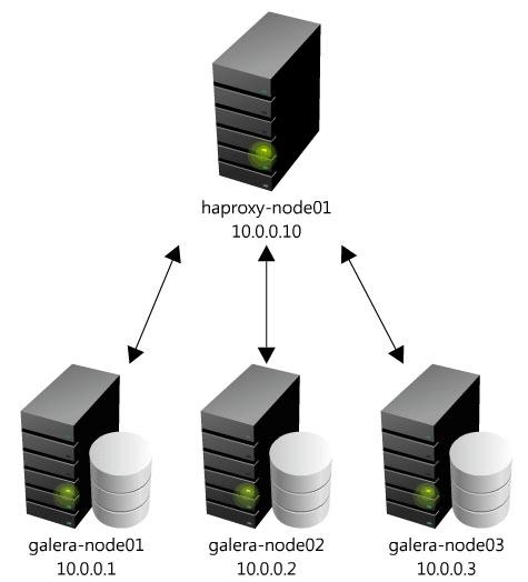 MySQL-Galera cluster with HAproxy | Sébastien Han